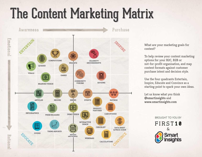 content-matrix