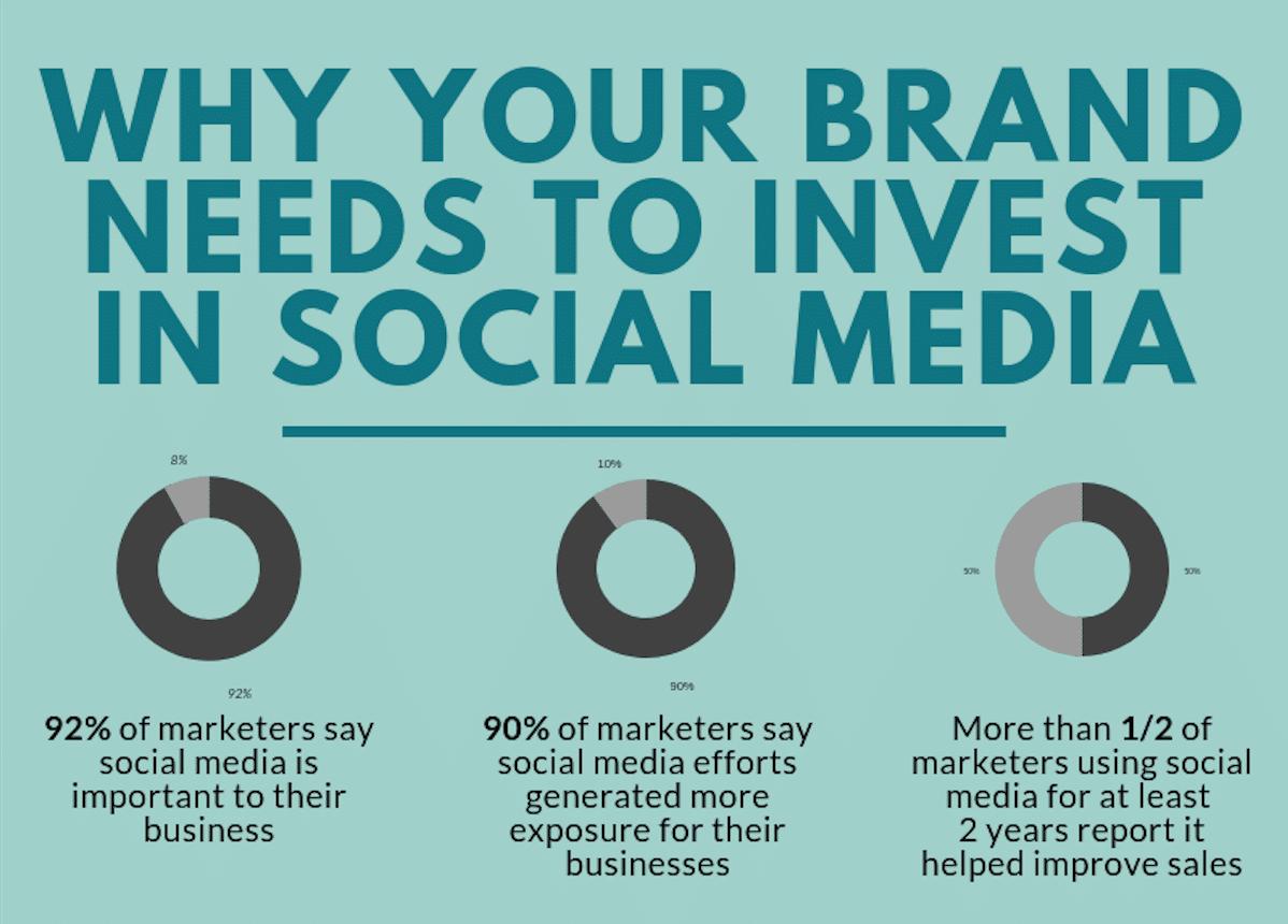 Invest in social media ads