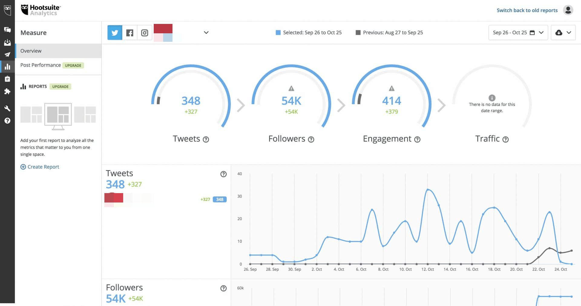 Hootsuite new analytics