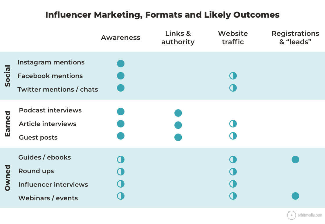 Influencer Marketing Orbit Media