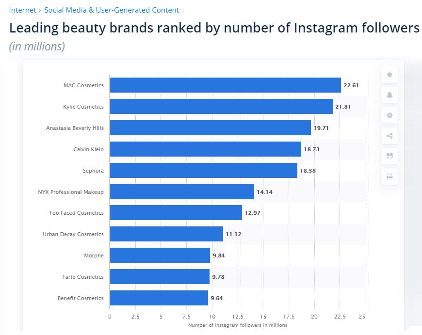 Leading beauty brands Statista