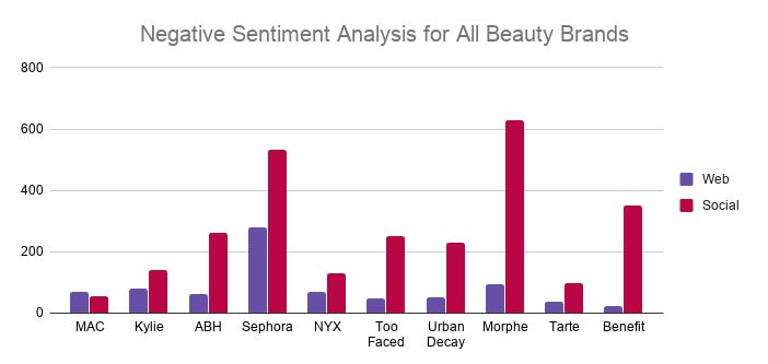 Negative Sentiment Analysis for All Beauty Brands