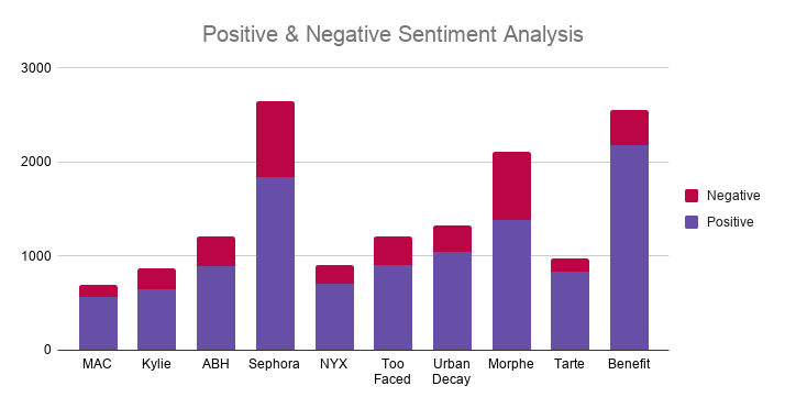 Positive & Negative Sentiment Analysis