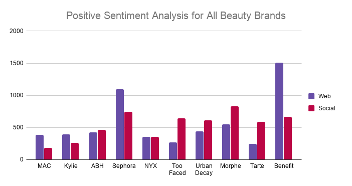 Positive Sentiment Analysis for All Beauty Brands
