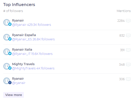 Top influencers on BrandMentions Dashboard