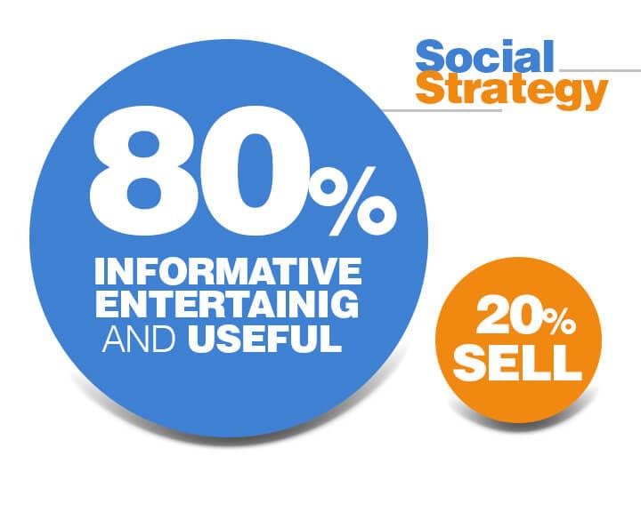80- 20 social media strategy