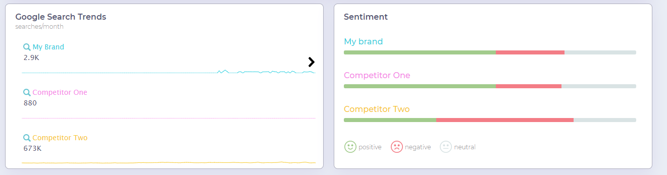 BrandMentions data comparative