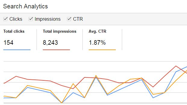 Google Search-Analytic-CTR