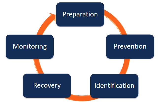 crisis management plan circle of response
