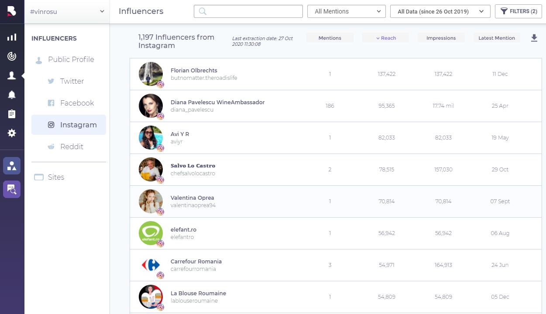 instagram influencers BrandMentions