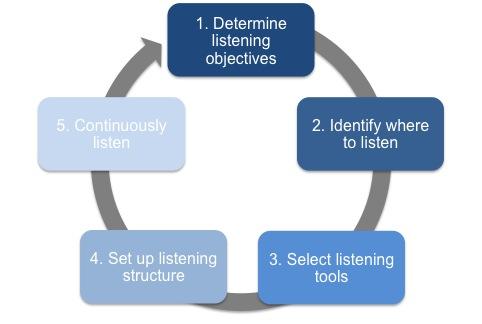 social media monitoring steps