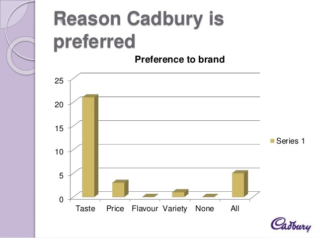 cadbury brand audit