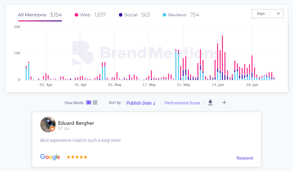 mentions Reviews in BrandMentions